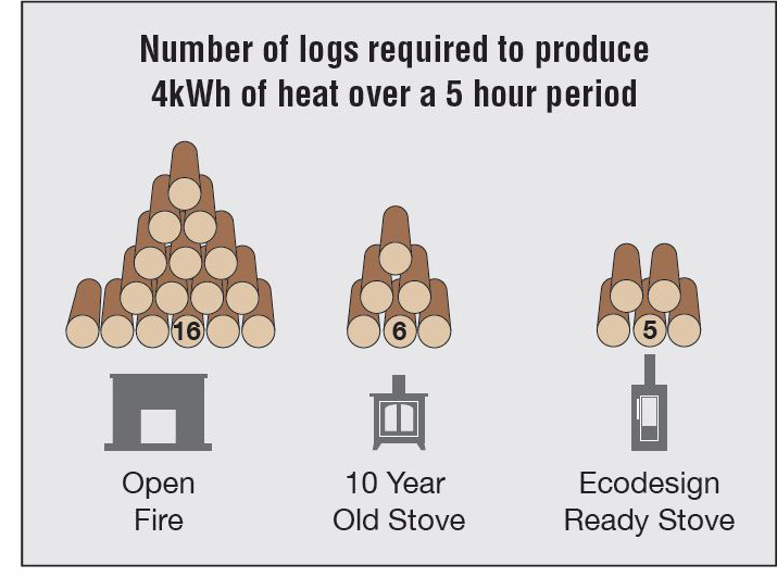 Logs burnt on a EcoDesign Ready Stove